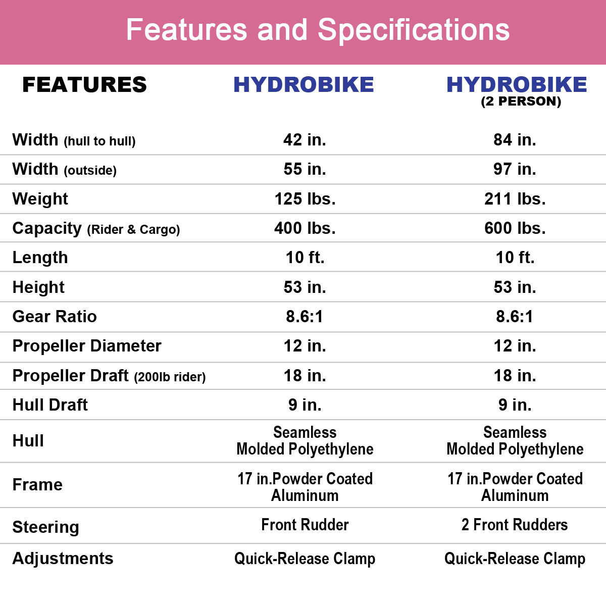 Hydrobike Specifications